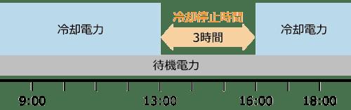 標準的な省エネ自動販売機冷却待機時間グラフ画像